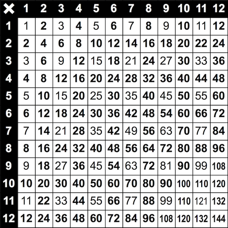 Times Tables Grid - MathsFaculty