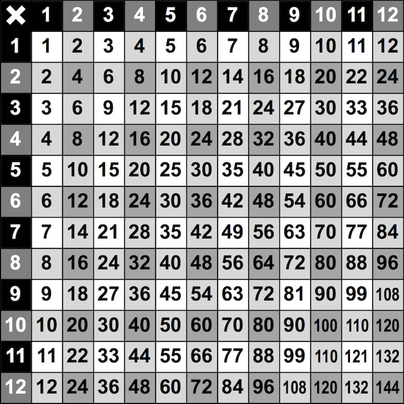 Times Tables Grid on Starters Worksheet 3