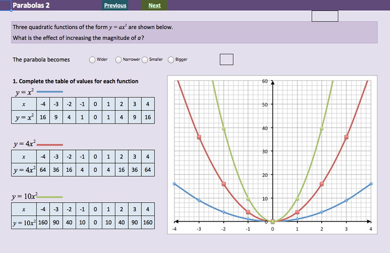 Investigating Quadratic Functions - Parabolas - MathsFaculty