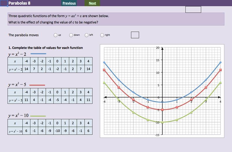 Investigating Quadratic Functions - Parabolas - MathsFaculty